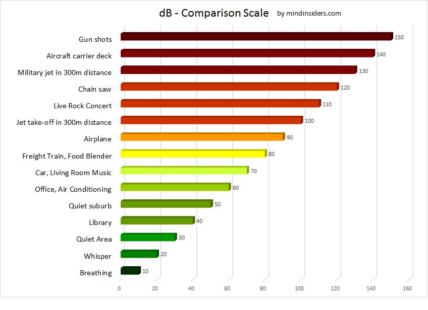 decibel Comparison Chart