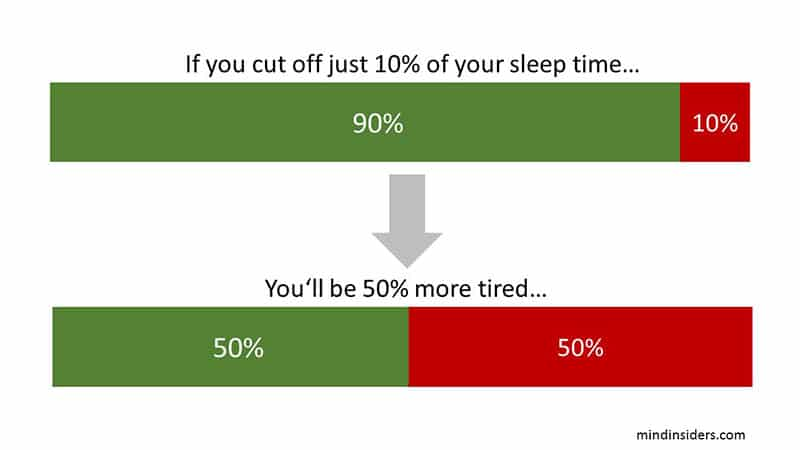 if you cut off your sleep time, you'll wake up tired